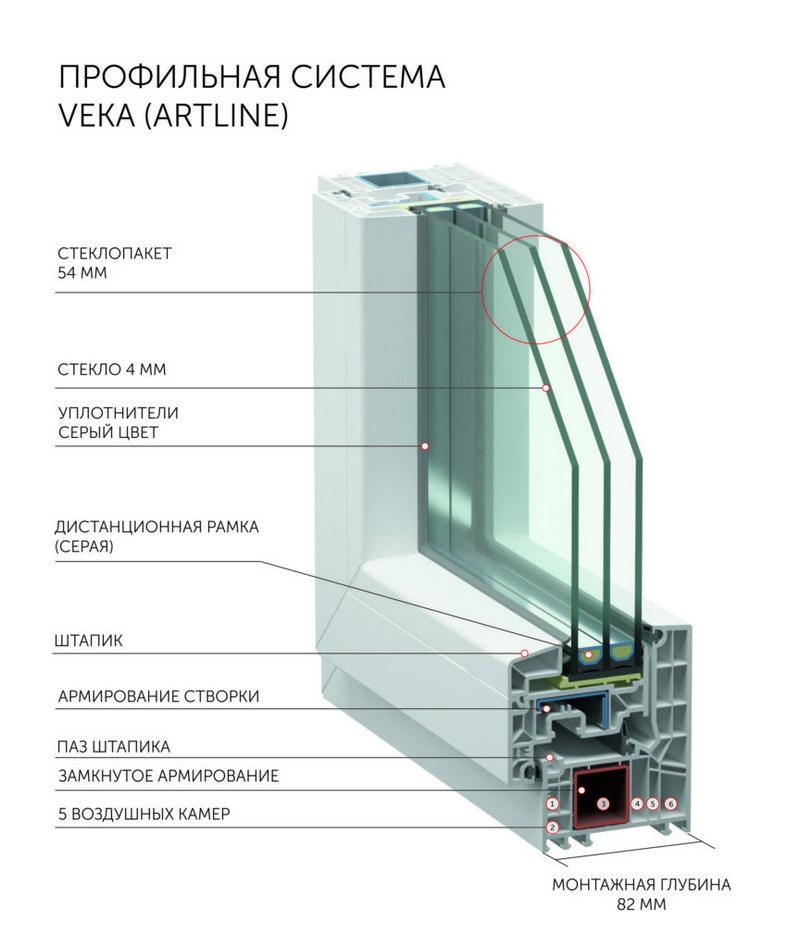 Пластиковые окна VEKA ARTLINE 82 ИДЕАЛ ART