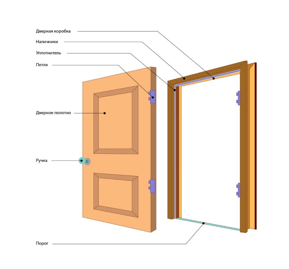 Структура дверной коробки и двери
