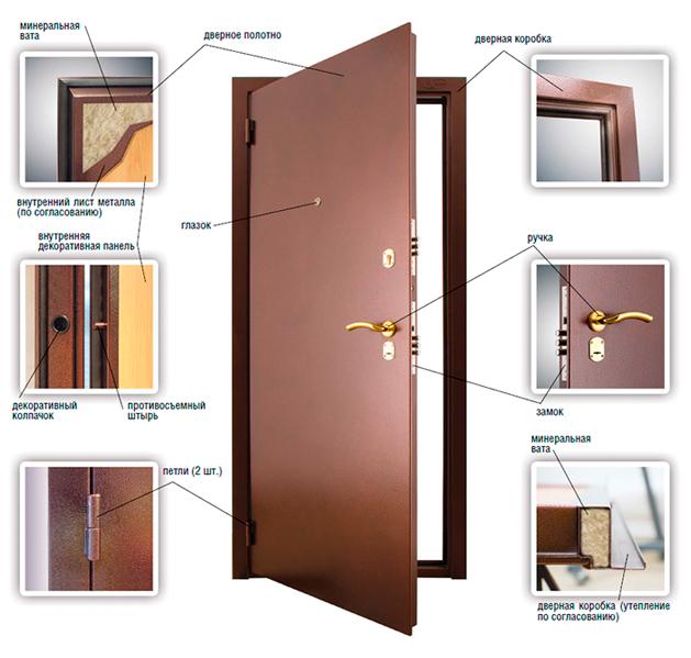 Преимущества дверей «Аргус»