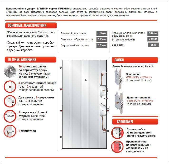 Характеристики дверей Эльбор Премиум