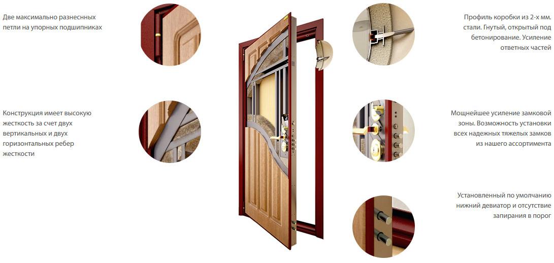 Конструкция входной двери Стал 100