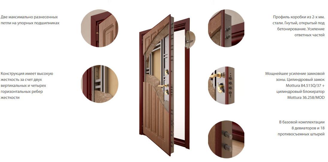 Конструкция входной двери Стал 100 Сейф