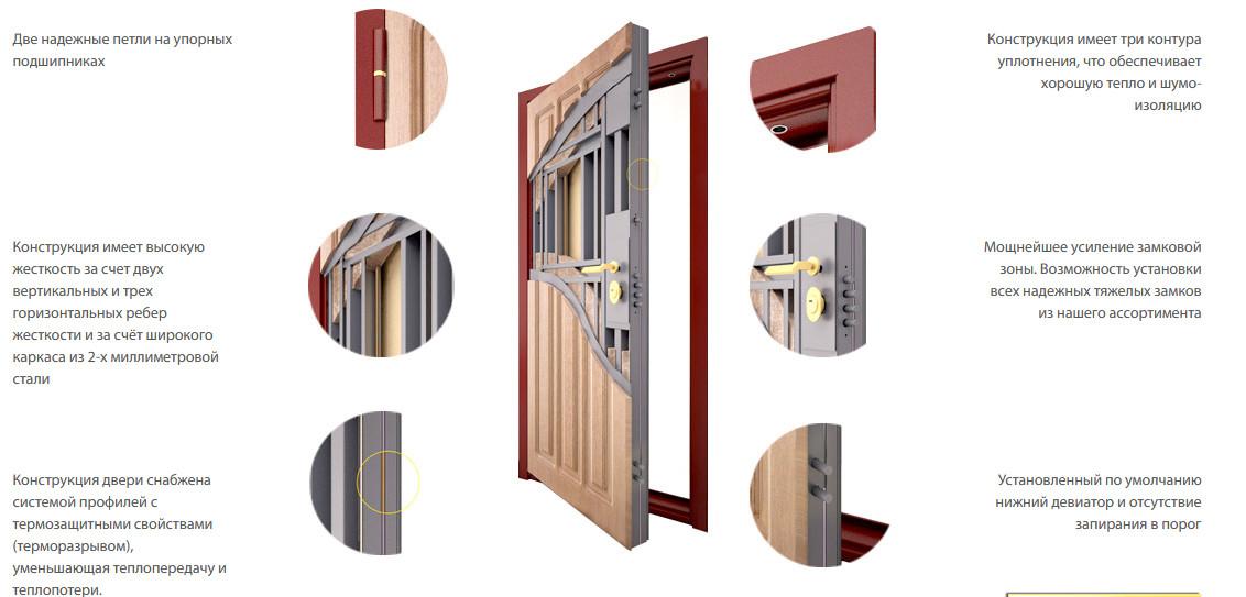 Конструкция входной двери Стал 150