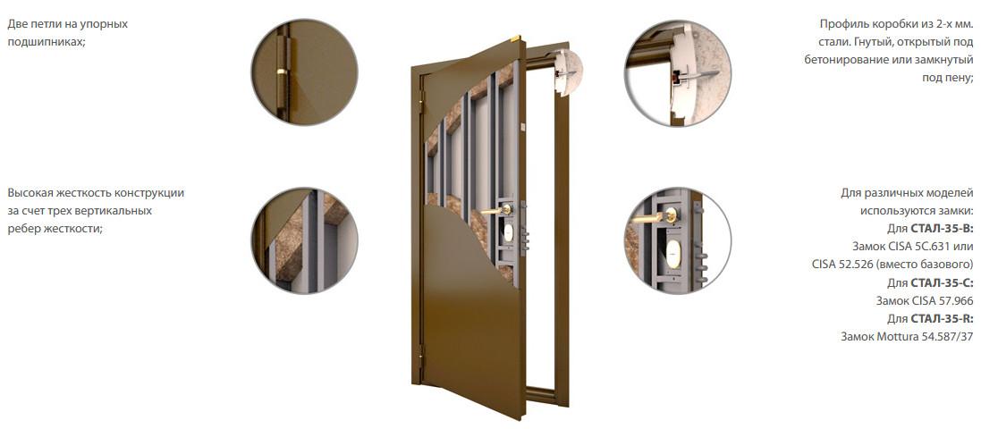 Конструкция входной двери Стал 35