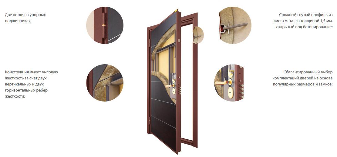 Конструкция входной двери Стал 65