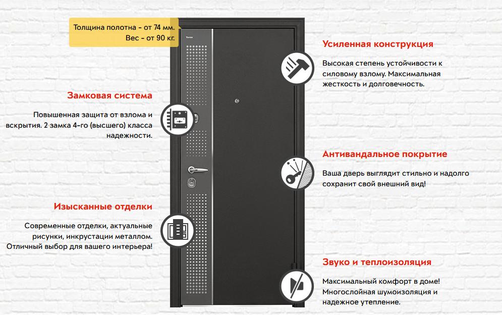 Характеристики входных дверей Torex