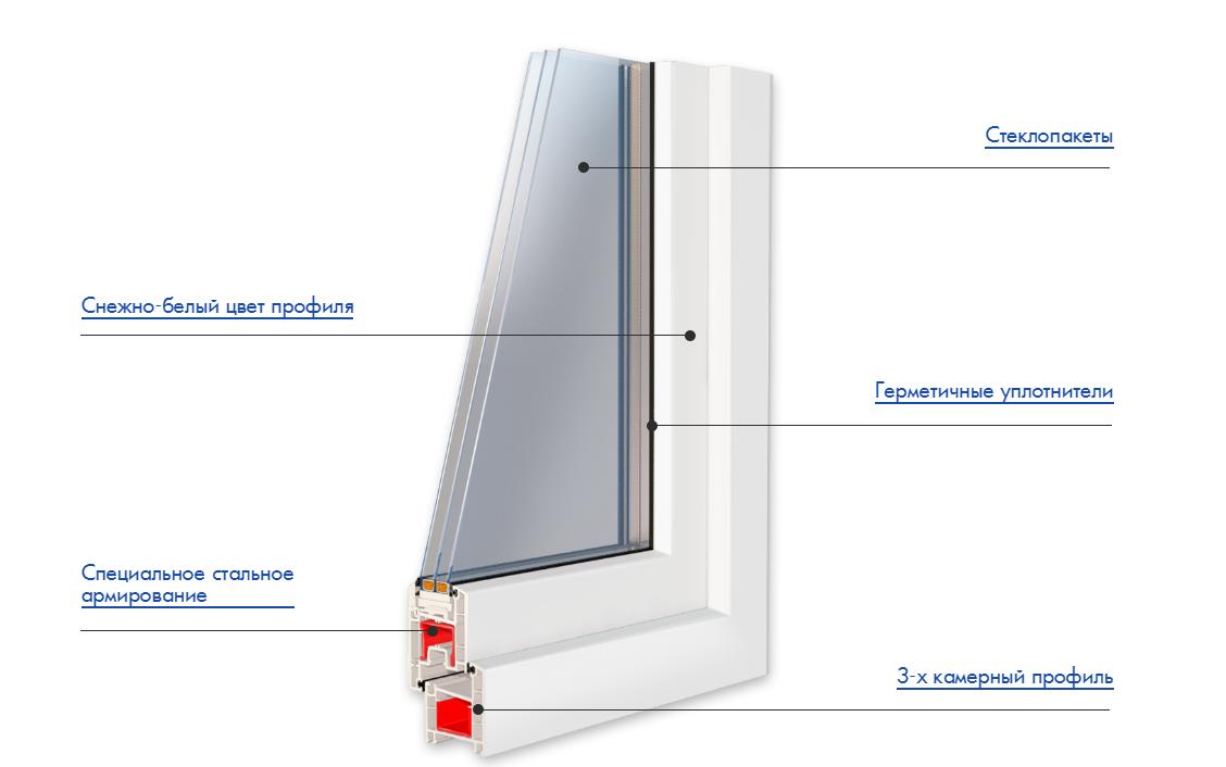Пластиковые окна GRUNDER 60 мм