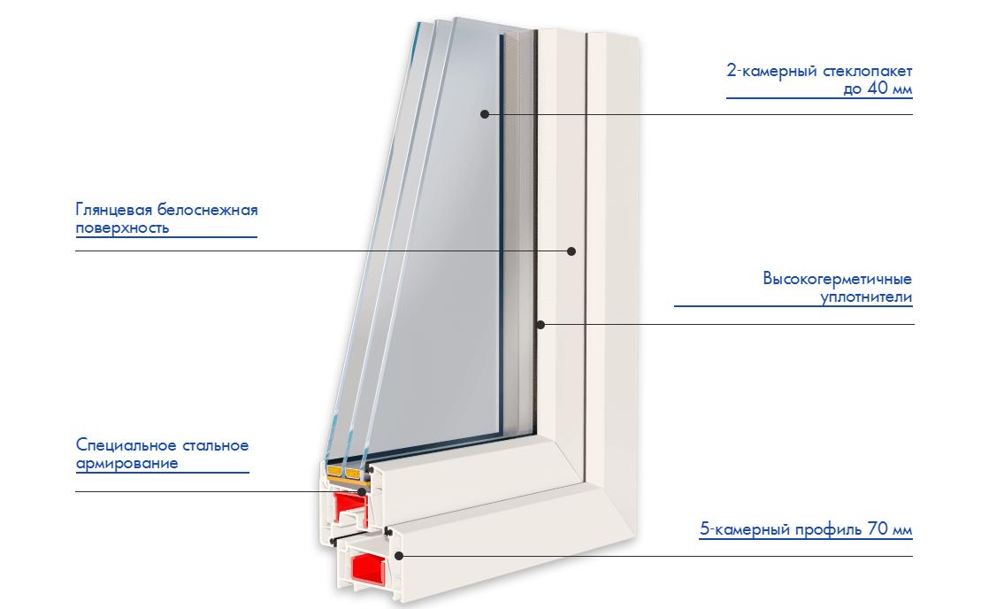 Пластиковые окна GRUNDER 70 мм
