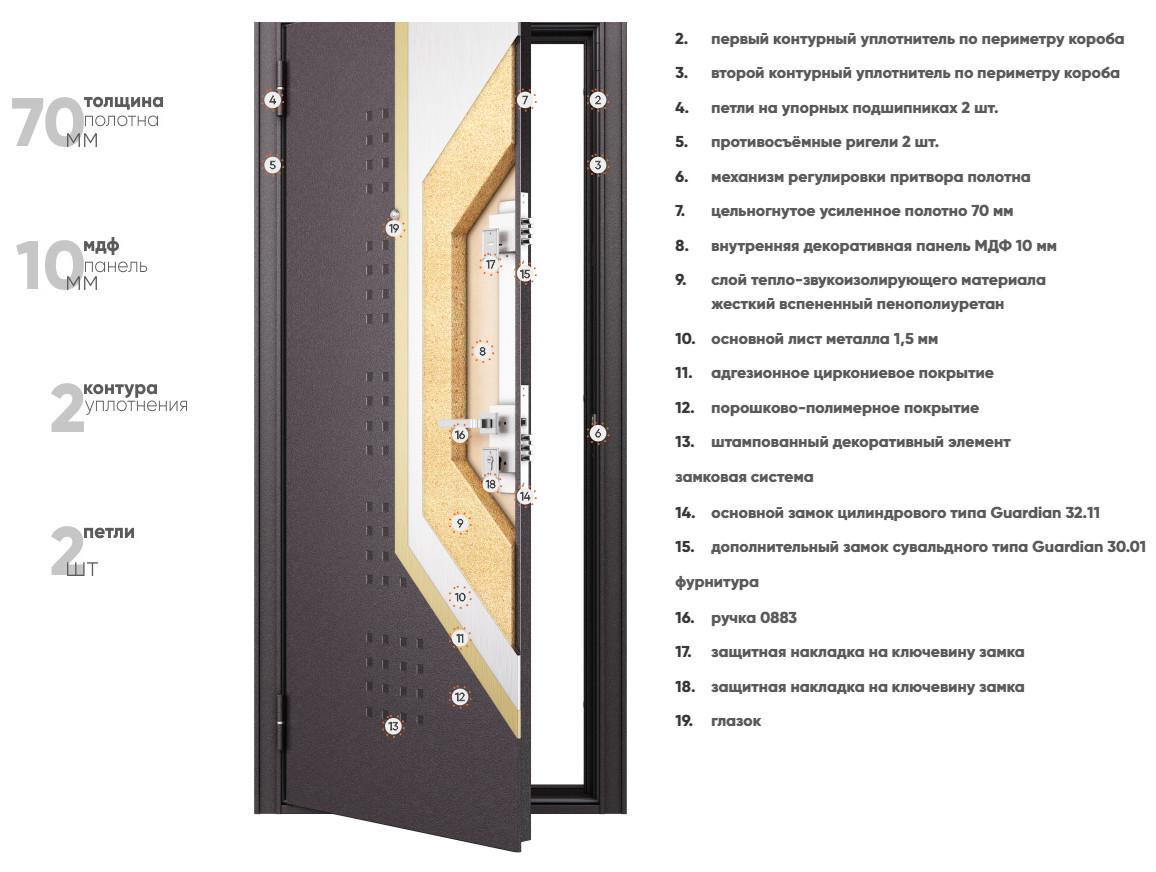 Конструкция входных дверей Бульдорс MASS 70