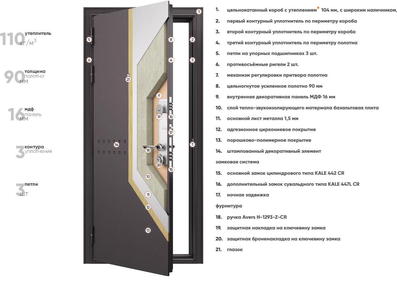 Конструкция входных дверей Бульдорс STANDART 90