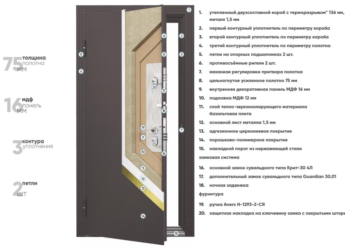 Конструкция входных дверей Бульдорс TERMO NEW