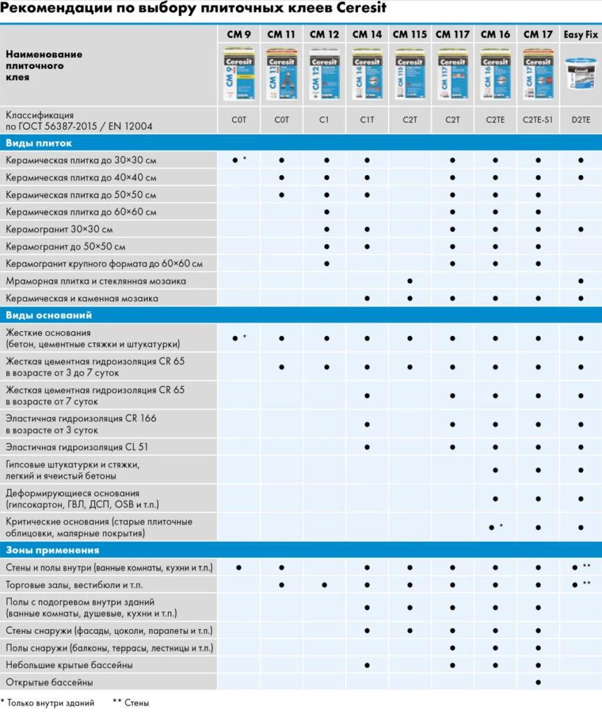 Рекомендации по выбору плиточных клея Ceresit