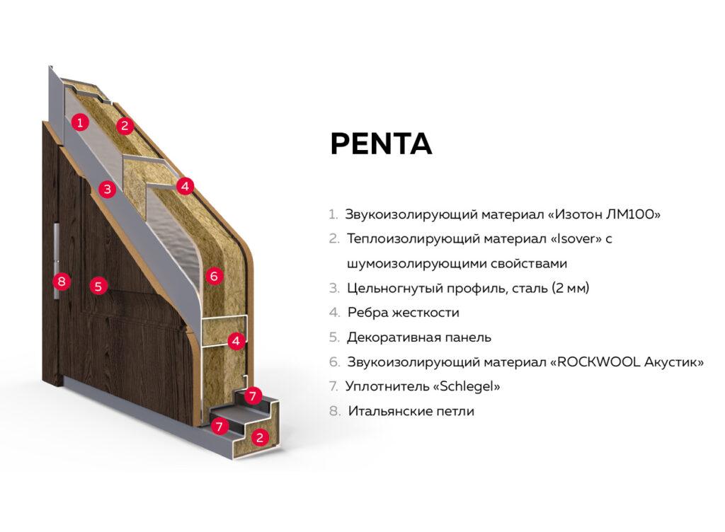 Входные двери Ягуар Penta