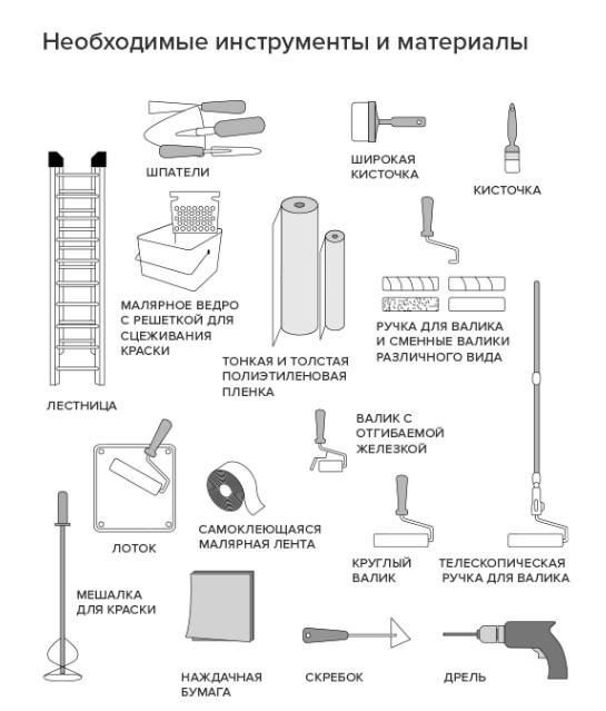 Инструменты и материалы для покраски стен и потолка