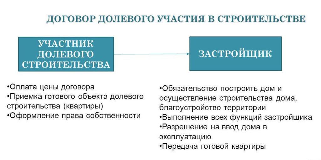 Договор ДДУ