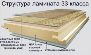 Структура ламината 33 класса