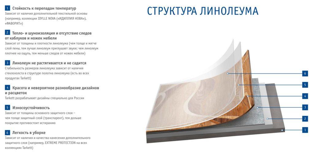 Структура полукоммерческого линолеума